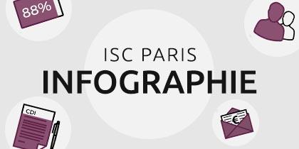 Infographie pour l'ISC Paris